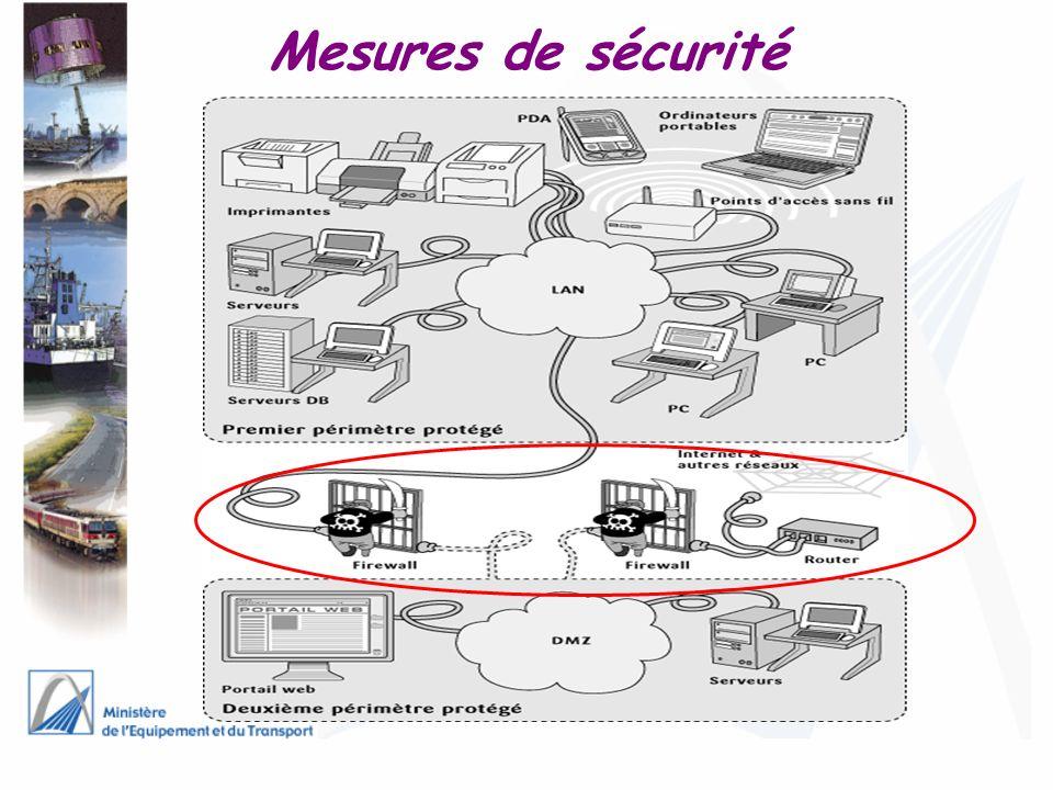 Mesures de sécurité