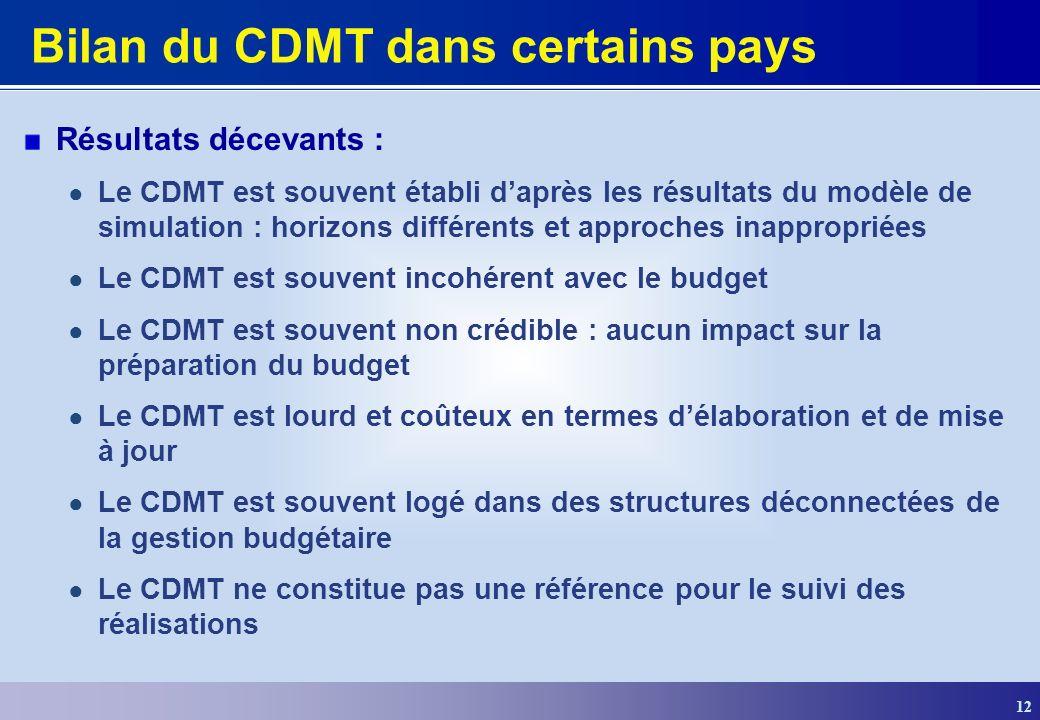 Bilan du CDMT dans certains pays