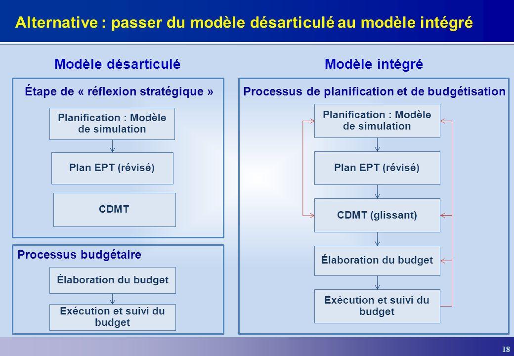 Alternative : passer du modèle désarticulé au modèle intégré