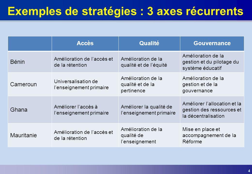 Exemples de stratégies : 3 axes récurrents