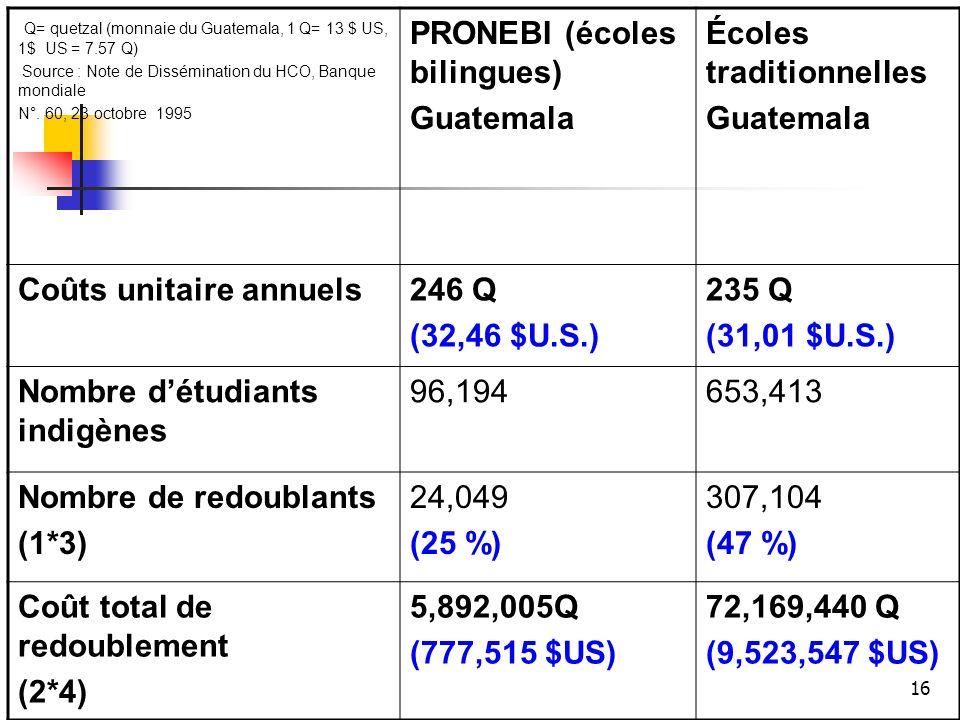 PRONEBI (écoles bilingues) Guatemala Écoles traditionnelles