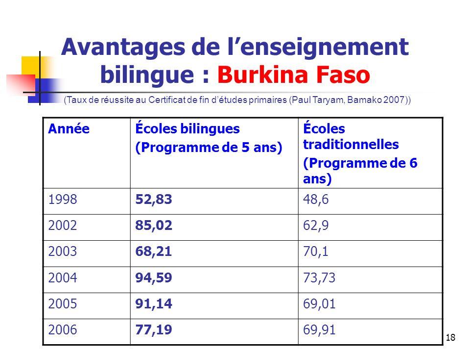 Avantages de l'enseignement bilingue : Burkina Faso