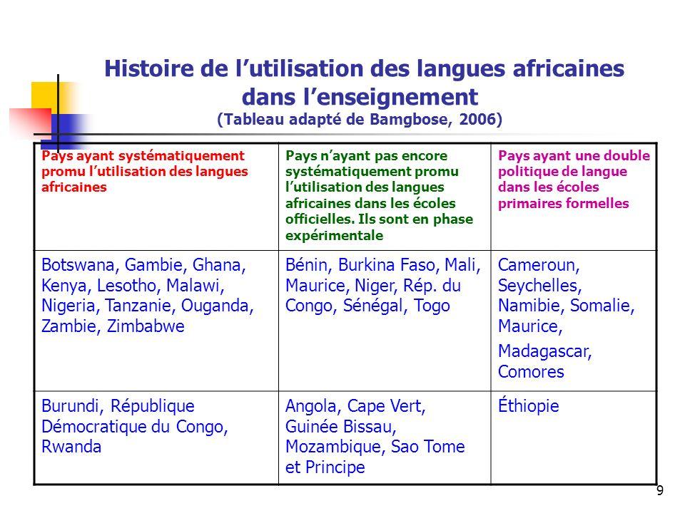 Histoire de l'utilisation des langues africaines dans l'enseignement (Tableau adapté de Bamgbose, 2006)