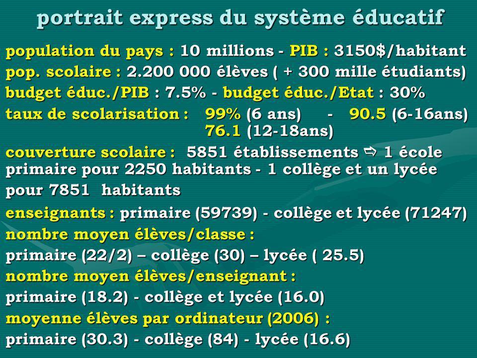 portrait express du système éducatif