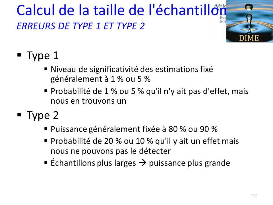 Calcul de la taille de l échantillon ERREURS DE TYPE 1 ET TYPE 2