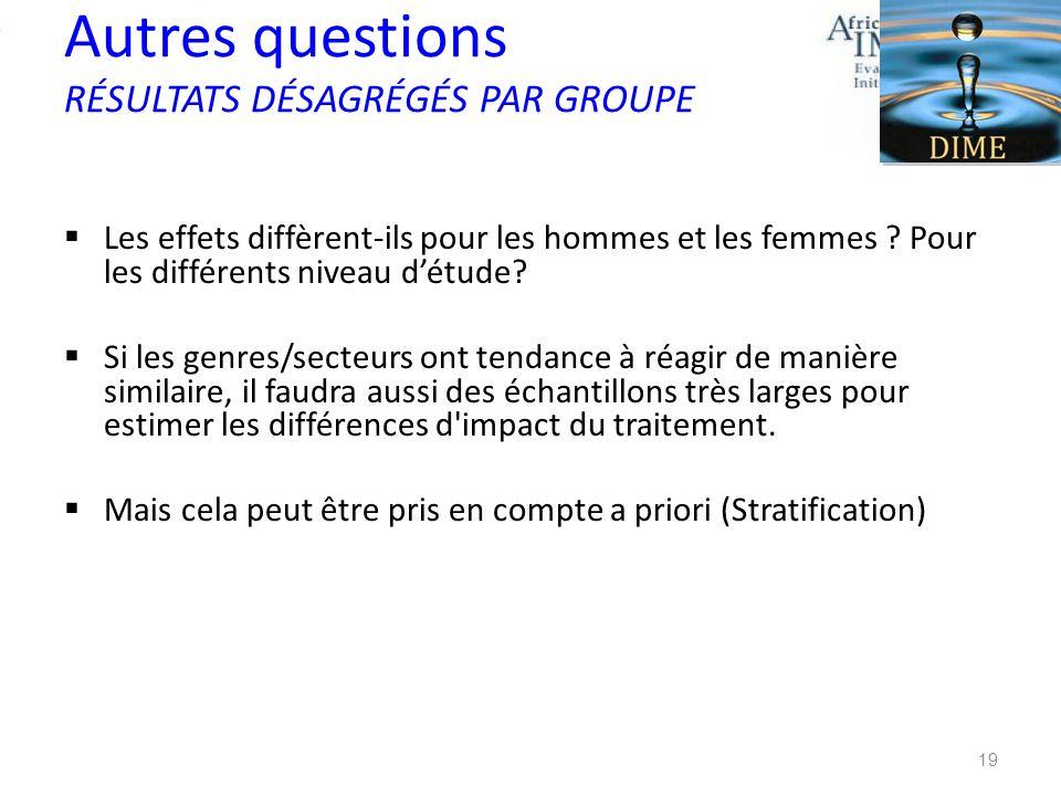 Autres questions RÉSULTATS DÉSAGRÉGÉS PAR GROUPE
