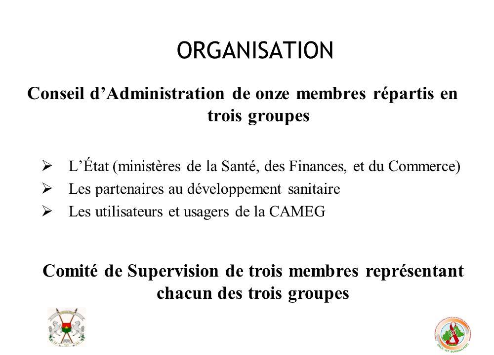 Conseil d'Administration de onze membres répartis en trois groupes