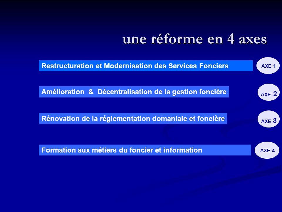 une réforme en 4 axes Restructuration et Modernisation des Services Fonciers. AXE 1. Amélioration & Décentralisation de la gestion foncière.