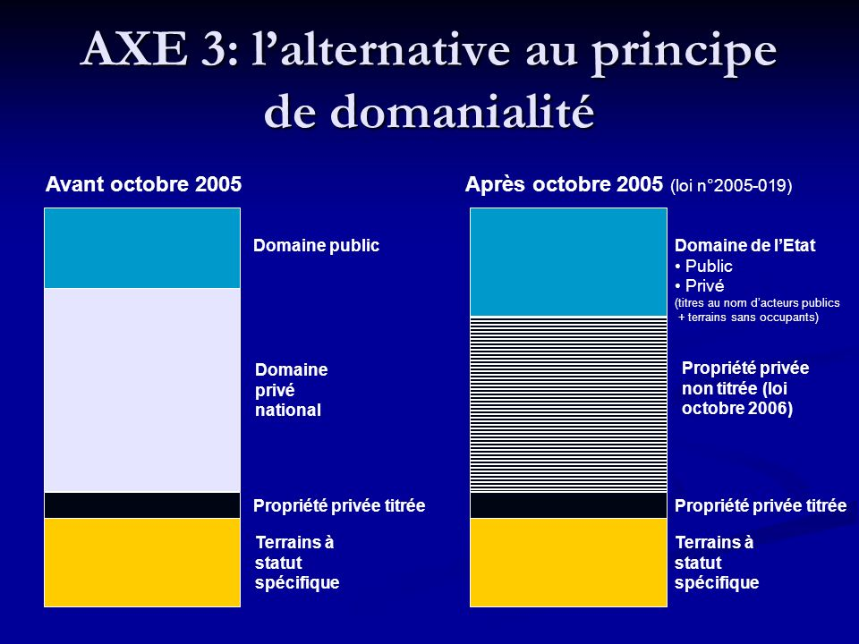 AXE 3: l'alternative au principe de domanialité