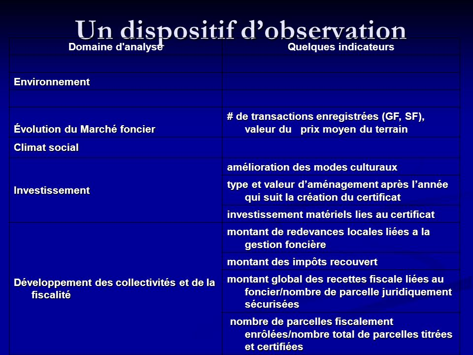 Un dispositif d'observation