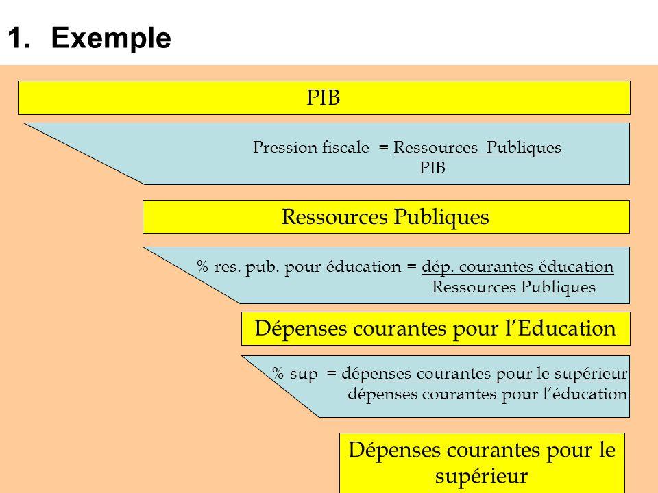 Exemple PIB Ressources Publiques Dépenses courantes pour l'Education