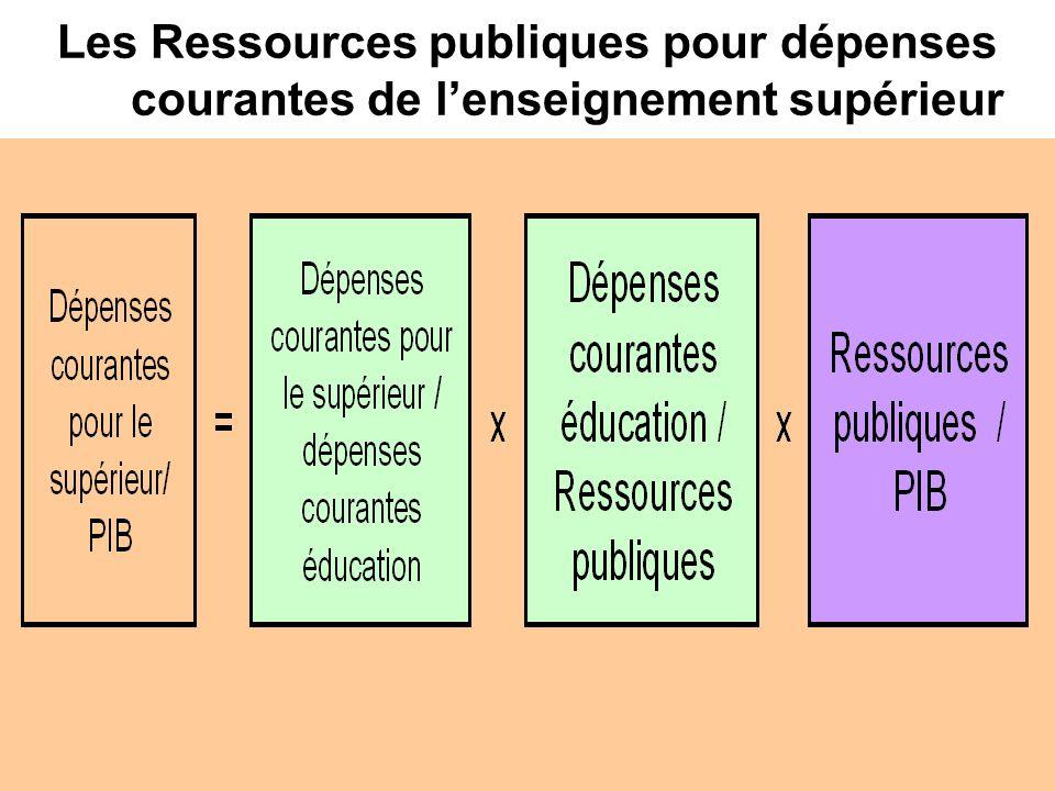 Les Ressources publiques pour dépenses courantes de l'enseignement supérieur