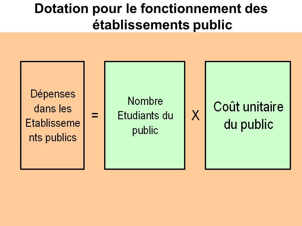 Dotation pour le fonctionnement des établissements public