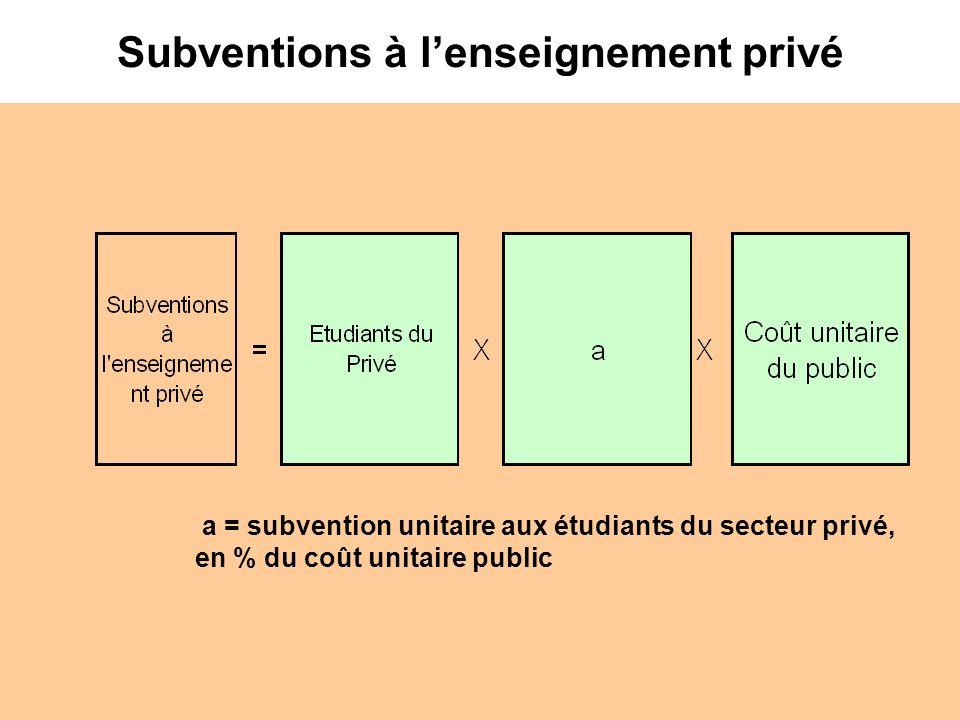 Subventions à l'enseignement privé