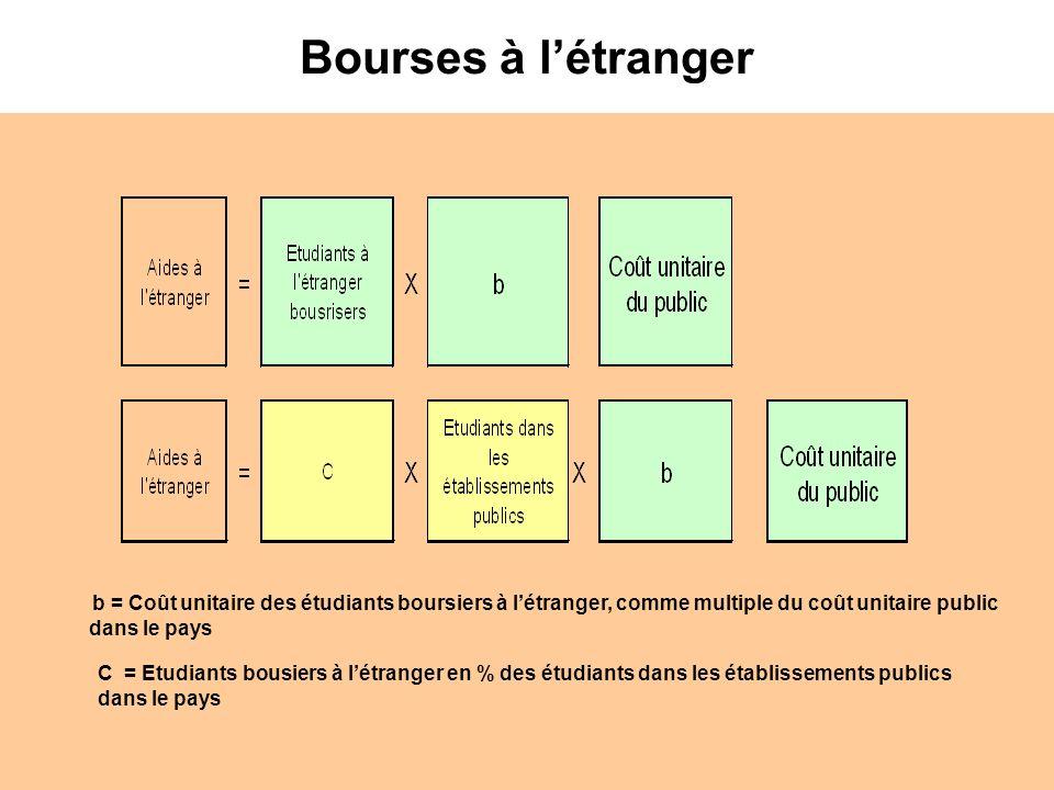 Bourses à l'étrangerb = Coût unitaire des étudiants boursiers à l'étranger, comme multiple du coût unitaire public dans le pays.