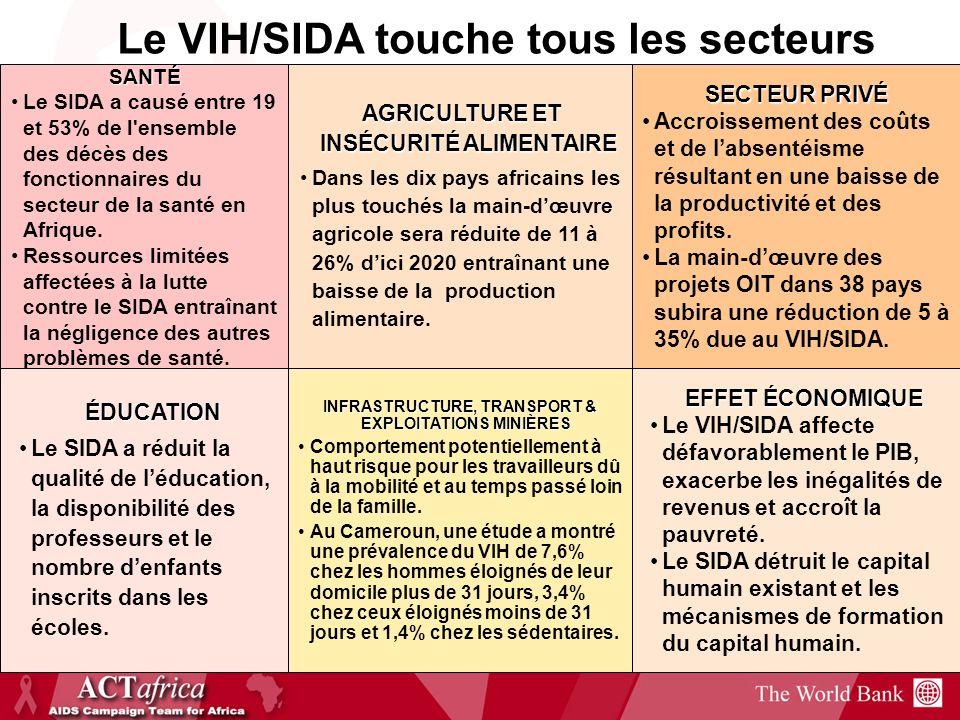 Le VIH/SIDA touche tous les secteurs