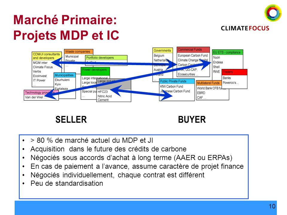 Marché Primaire: Projets MDP et IC