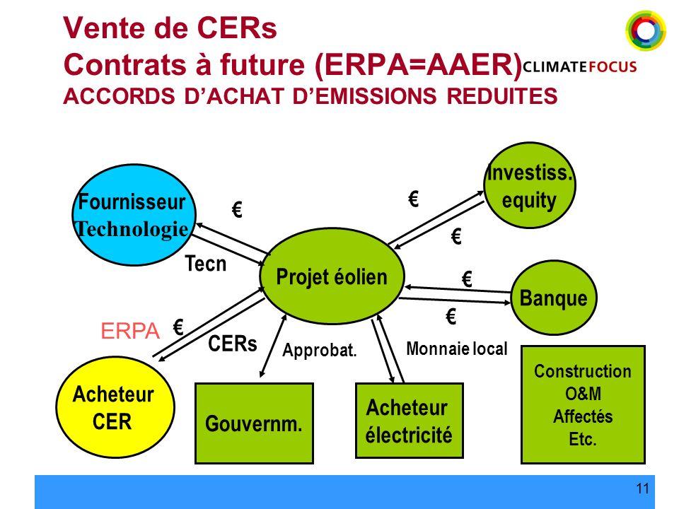 Vente de CERs Contrats à future (ERPA=AAER) ACCORDS D'ACHAT D'EMISSIONS REDUITES