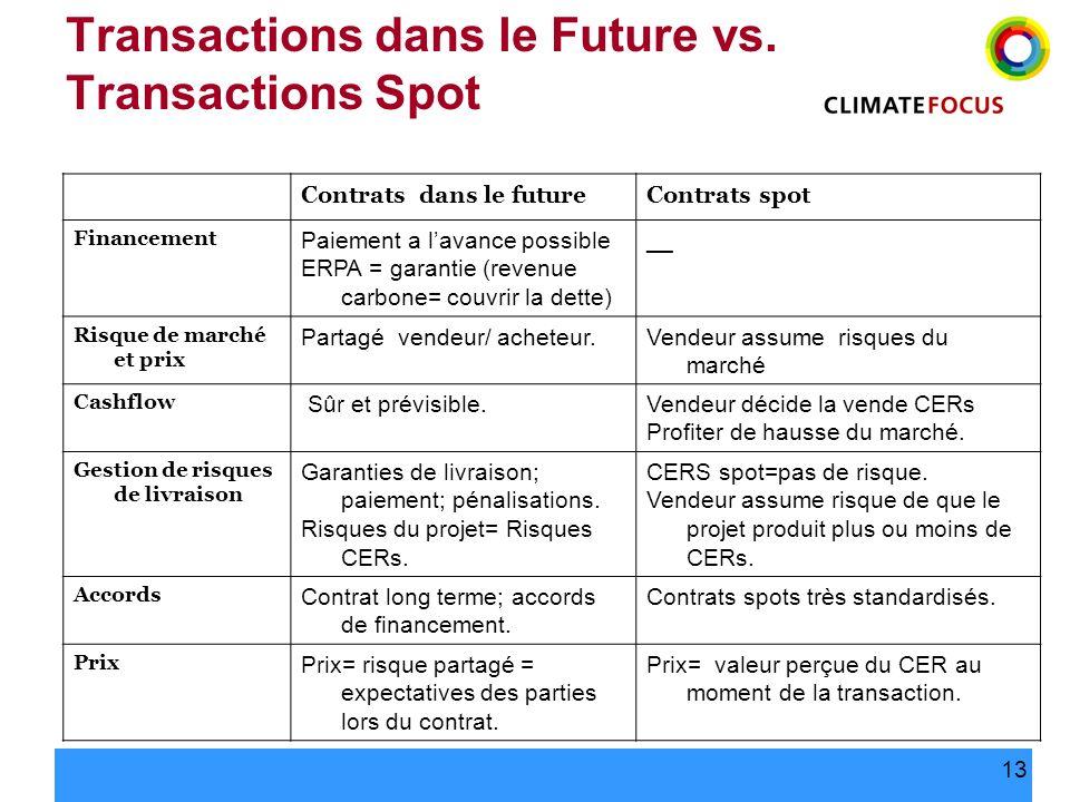 Transactions dans le Future vs. Transactions Spot