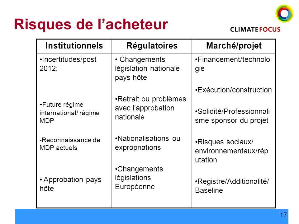 Risques de l'acheteur Institutionnels Régulatoires Marché/projet