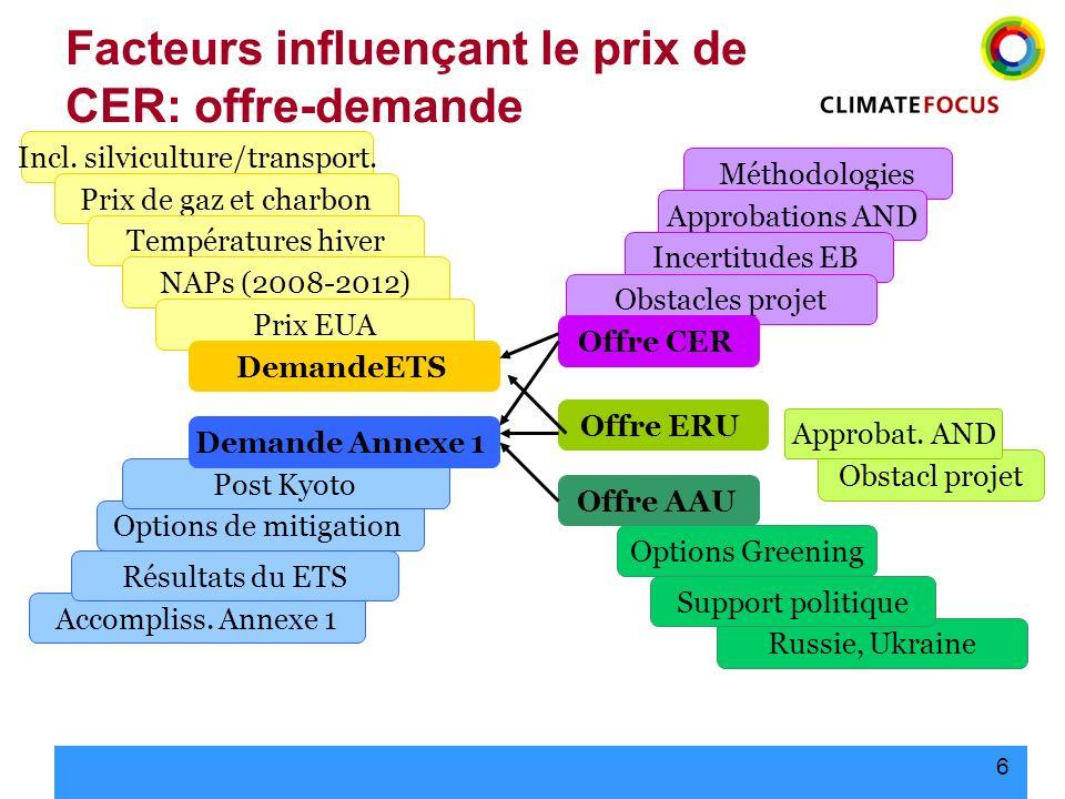 Facteurs influençant le prix de CER: offre-demande