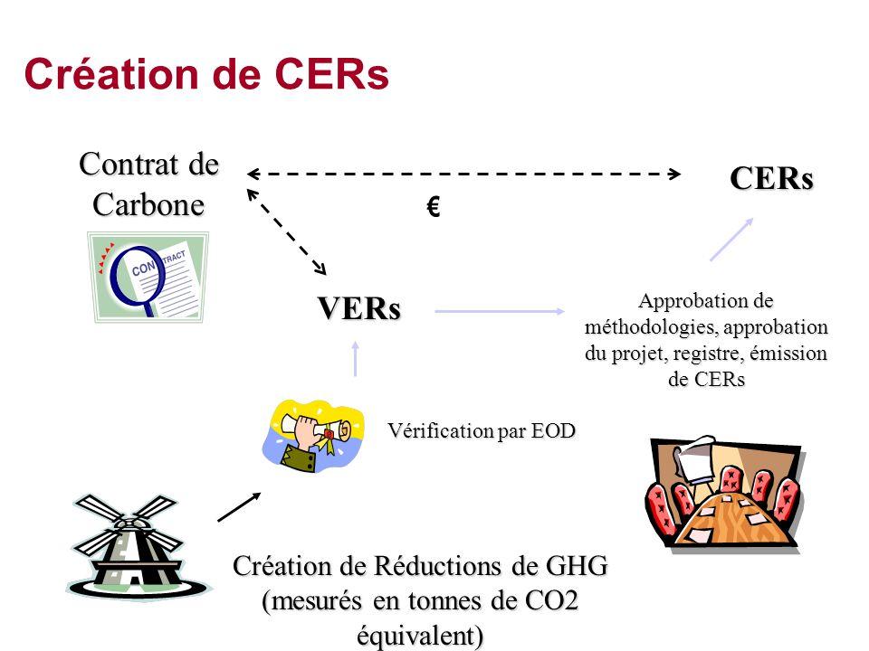 Création de CERs Contrat de Carbone (ERPA) CERs VERs €