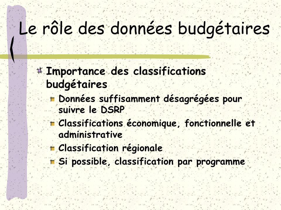 Le rôle des données budgétaires