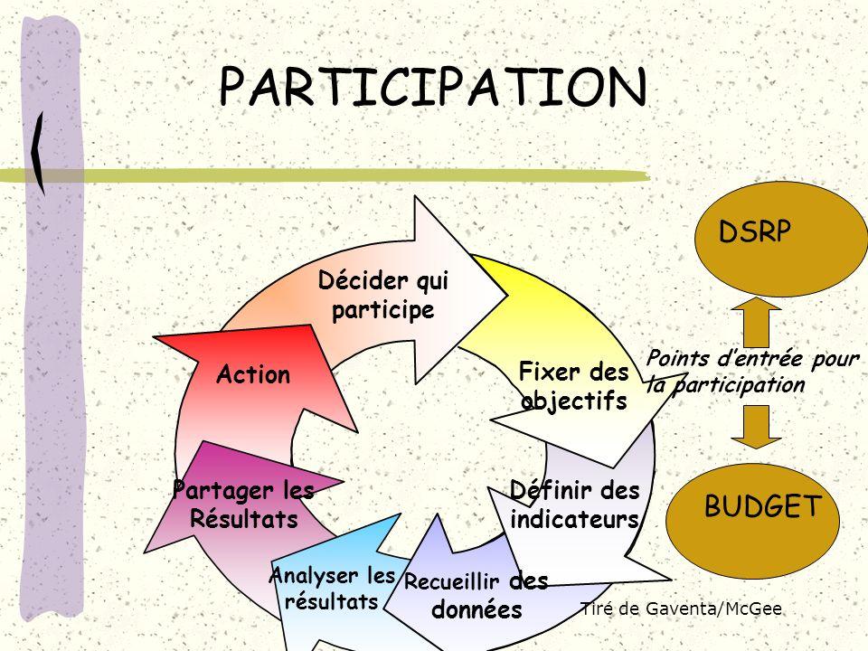 PARTICIPATION DSRP BUDGET Décider qui participe