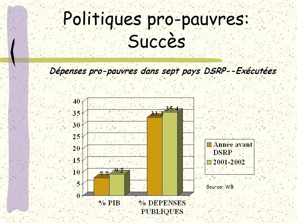 Politiques pro-pauvres: Succès