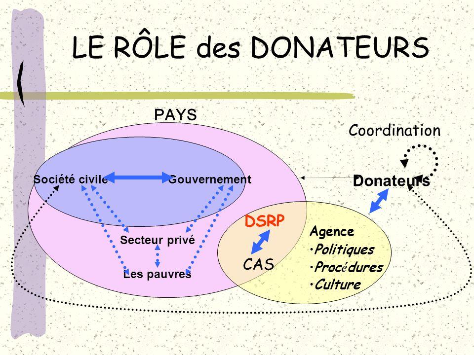 LE RÔLE des DONATEURS PAYS Coordination Donateurs DSRP CAS Agence