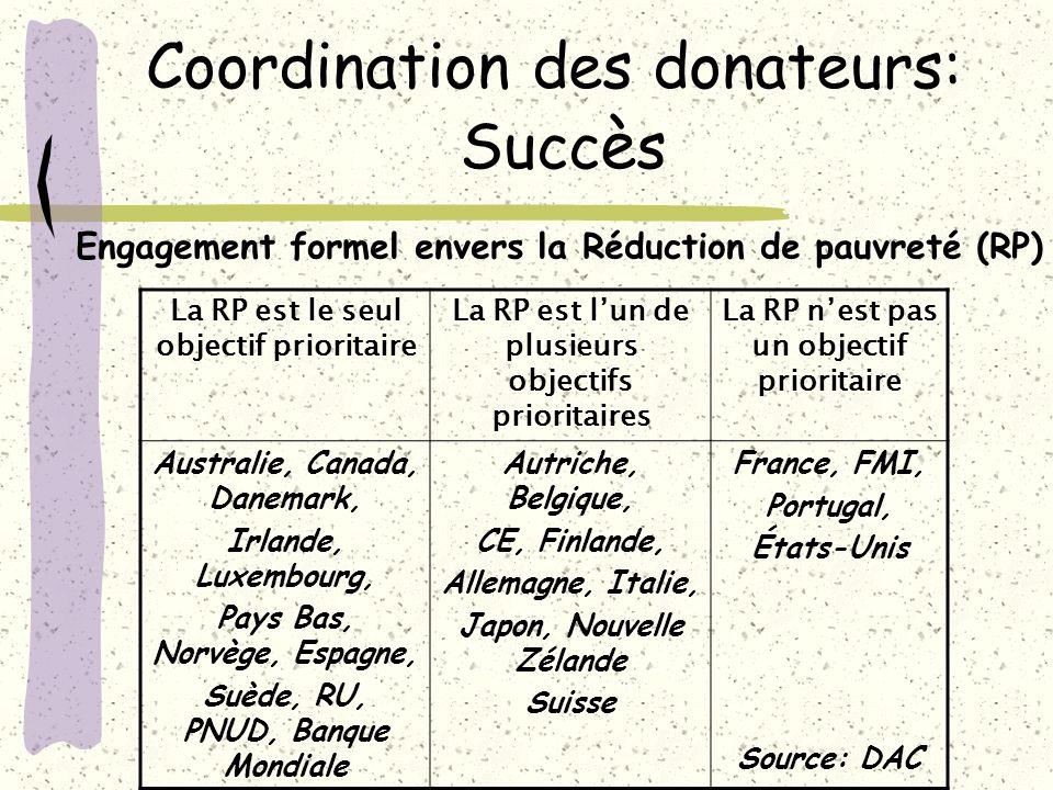 Coordination des donateurs: Succès