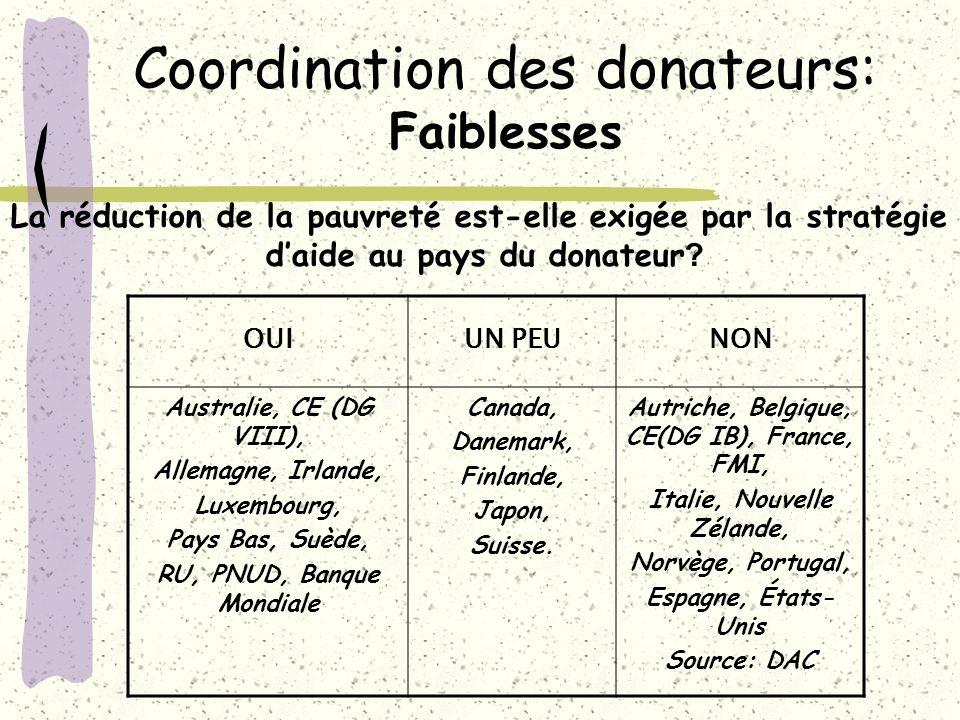 Coordination des donateurs: Faiblesses