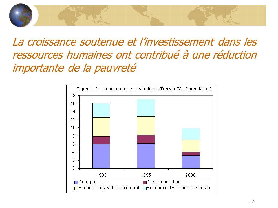 La croissance soutenue et l'investissement dans les ressources humaines ont contribué à une réduction importante de la pauvreté
