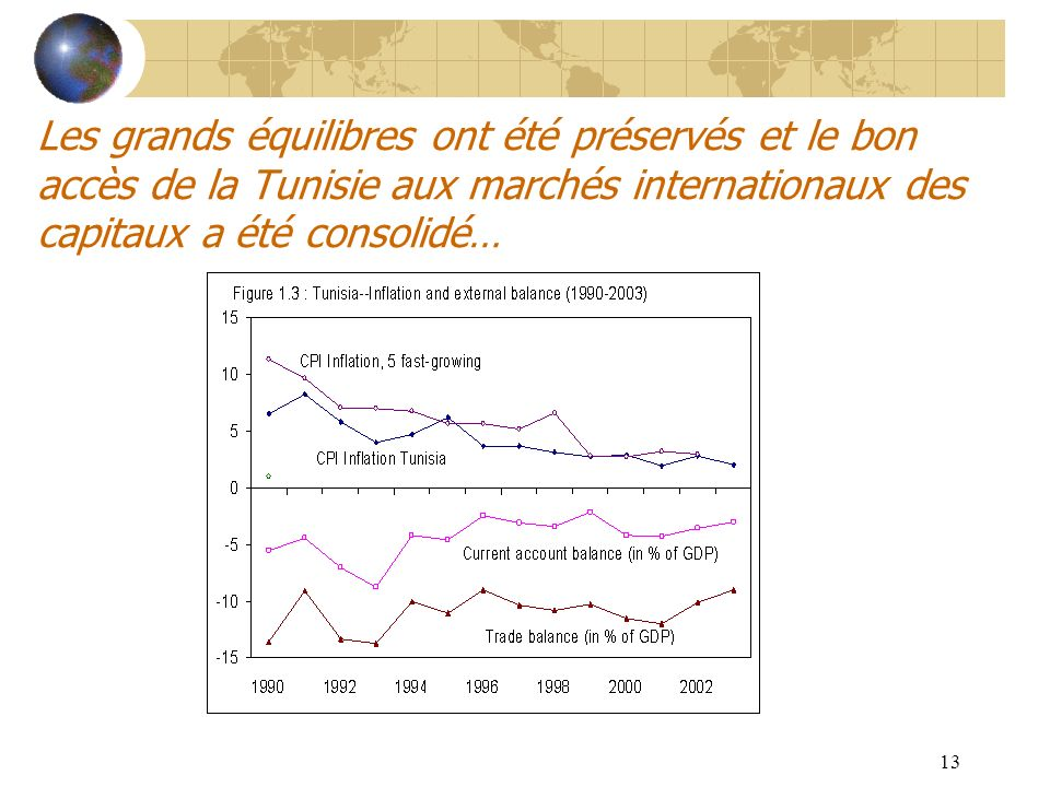 Les grands équilibres ont été préservés et le bon accès de la Tunisie aux marchés internationaux des capitaux a été consolidé…