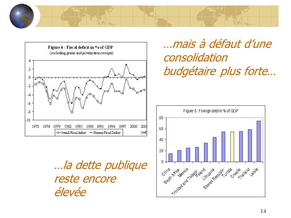 …mais à défaut d'une consolidation budgétaire plus forte…