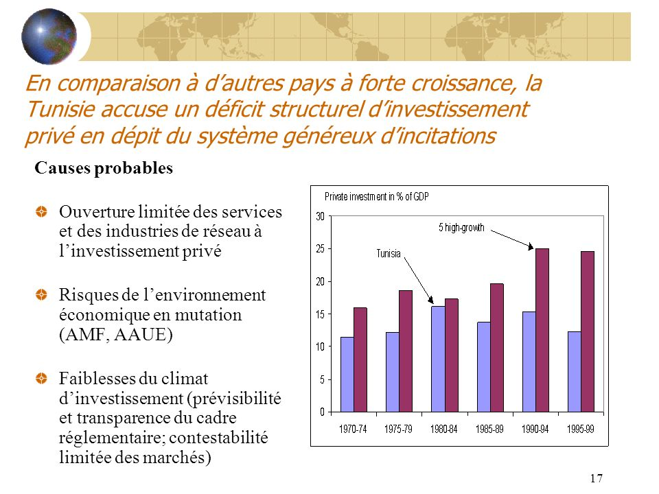 En comparaison à d'autres pays à forte croissance, la Tunisie accuse un déficit structurel d'investissement privé en dépit du système généreux d'incitations