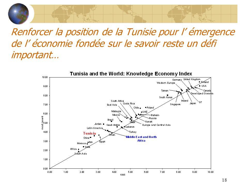Renforcer la position de la Tunisie pour l' émergence de l' économie fondée sur le savoir reste un défi important…