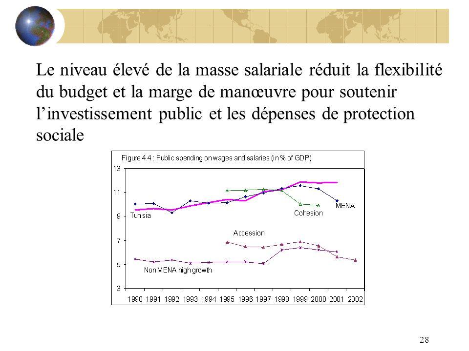 Le niveau élevé de la masse salariale réduit la flexibilité du budget et la marge de manœuvre pour soutenir l'investissement public et les dépenses de protection sociale