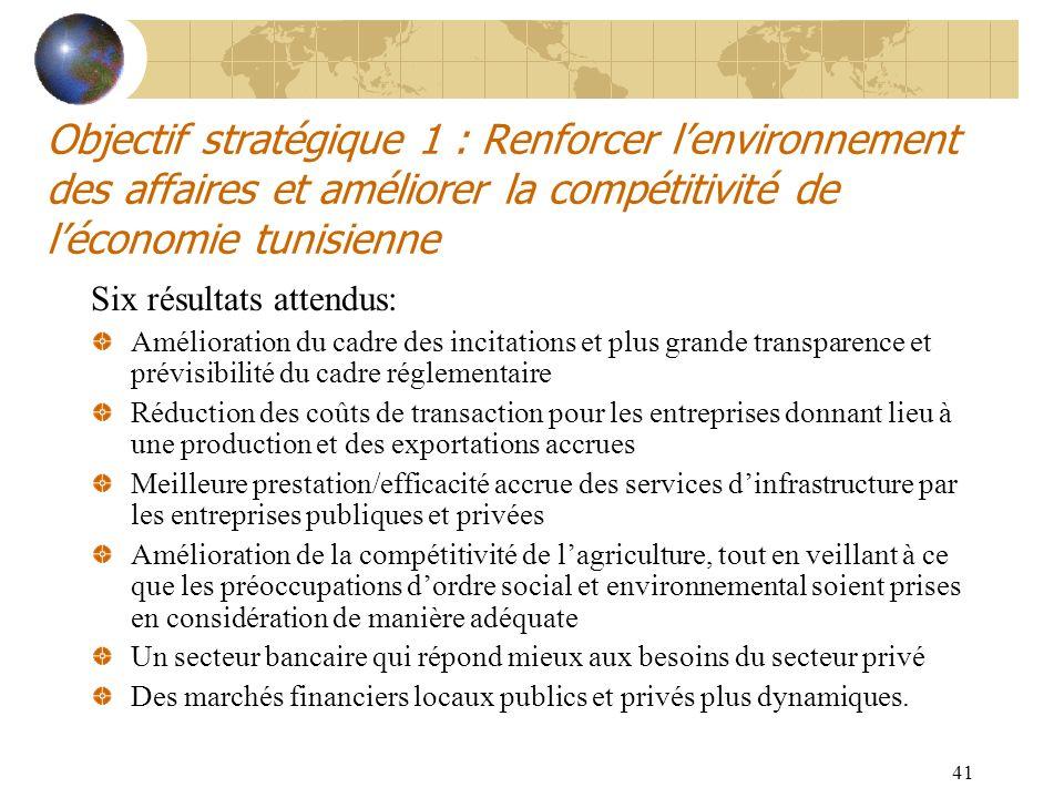 Objectif stratégique 1 : Renforcer l'environnement des affaires et améliorer la compétitivité de l'économie tunisienne