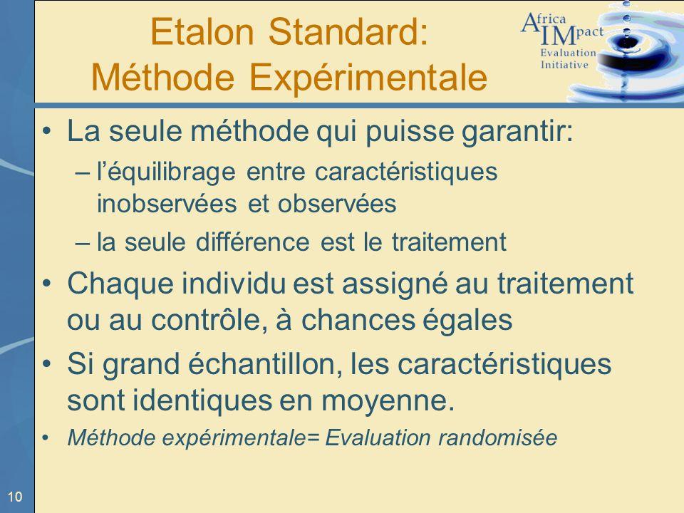 Etalon Standard: Méthode Expérimentale