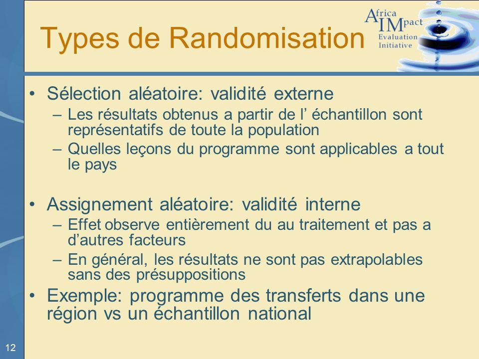 Types de Randomisation