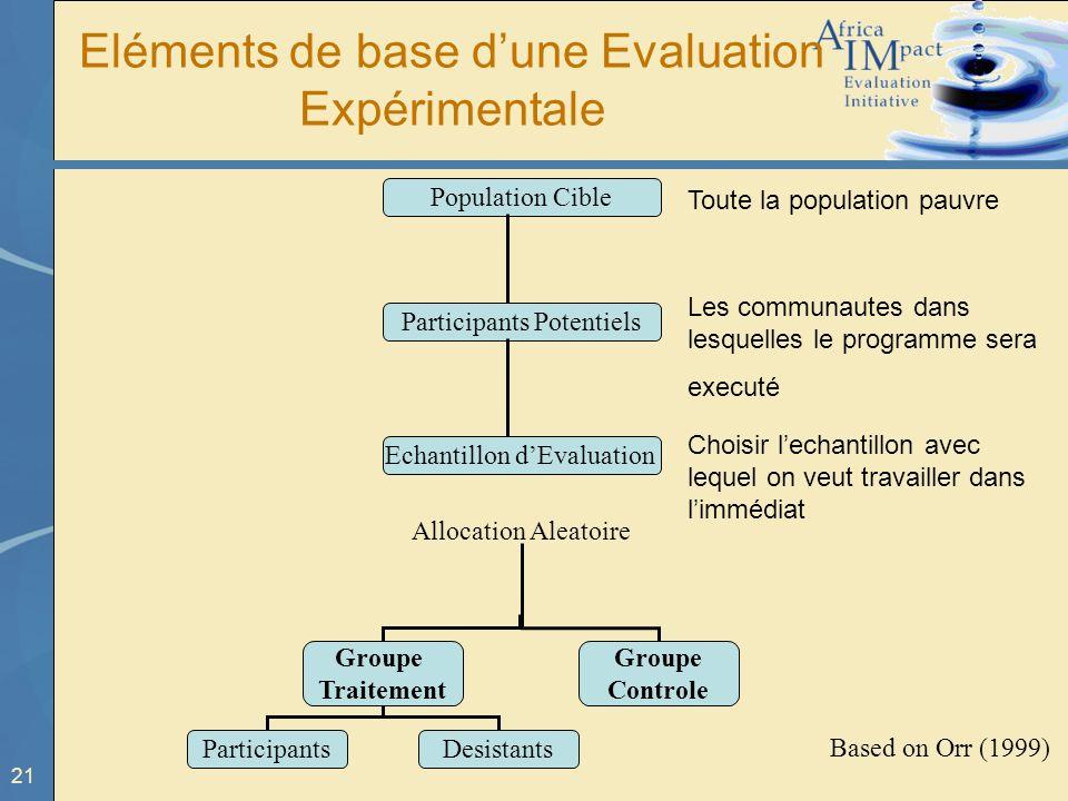 Eléments de base d'une Evaluation Expérimentale