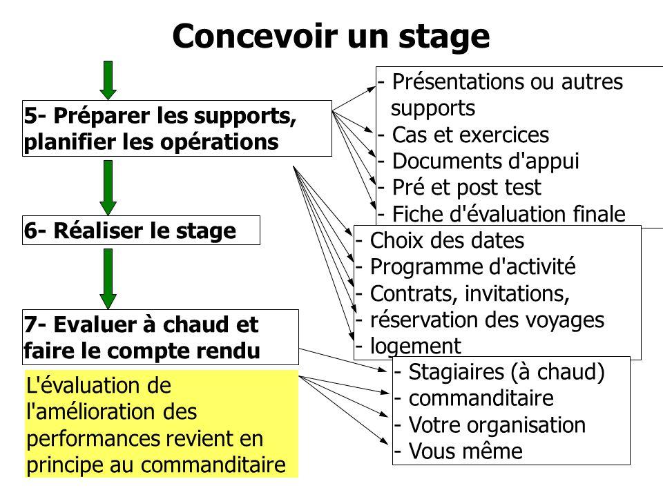 Concevoir un stage - Présentations ou autres supports
