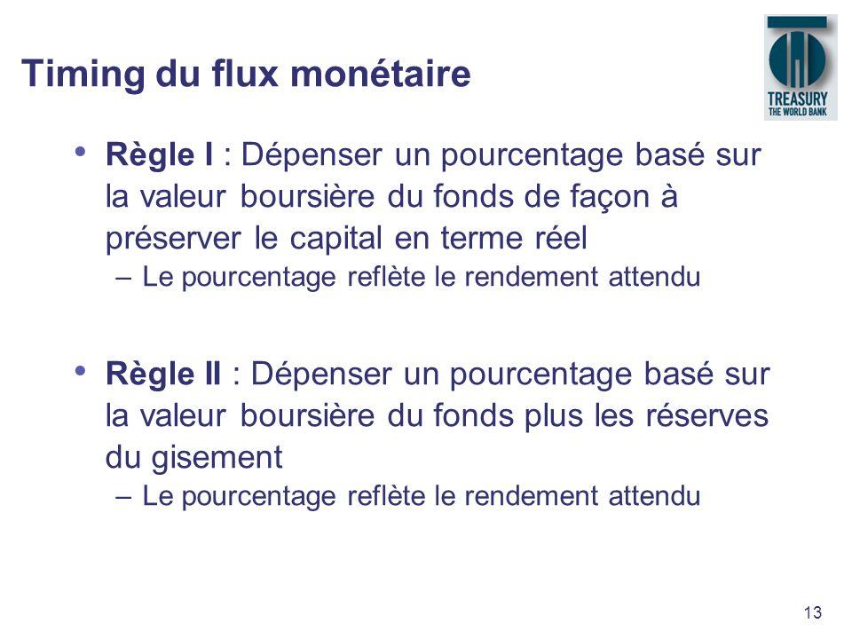 Timing du flux monétaire