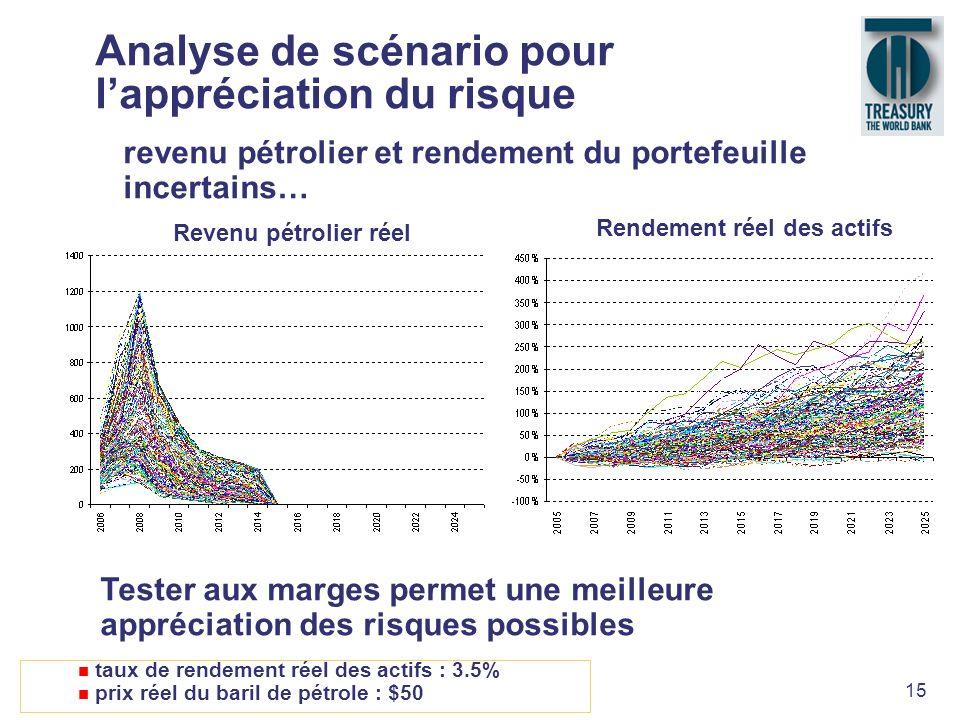 Analyse de scénario pour l'appréciation du risque