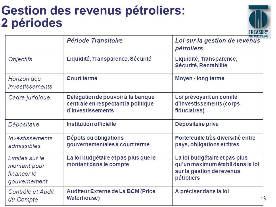 Gestion des revenus pétroliers: 2 périodes
