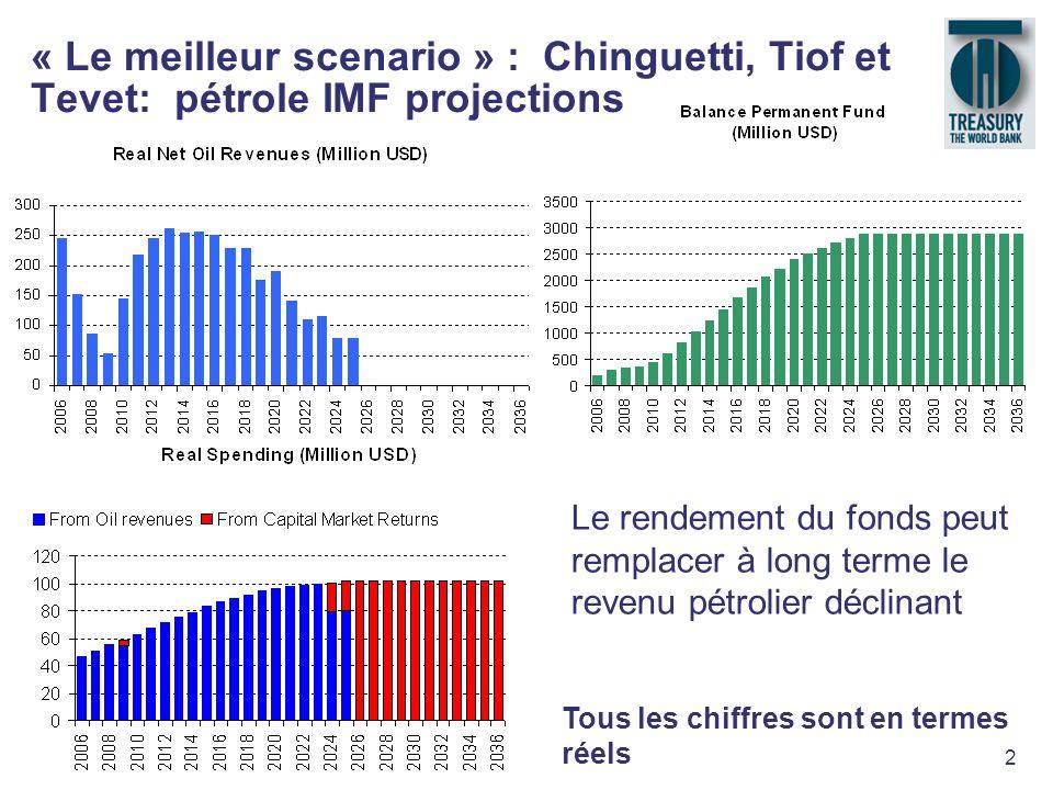 « Le meilleur scenario » : Chinguetti, Tiof et Tevet: pétrole IMF projections