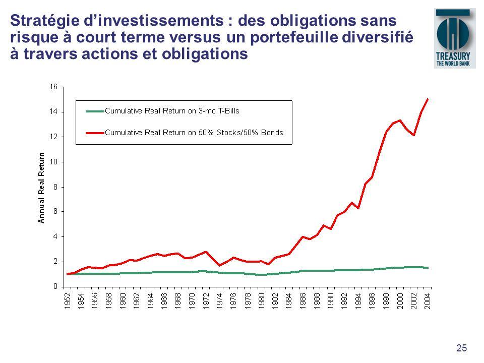 Stratégie d'investissements : des obligations sans risque à court terme versus un portefeuille diversifié à travers actions et obligations