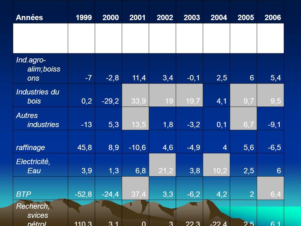 Années 1999. 2000. 2001. 2002. 2003. 2004. 2005. 2006. Secteur secondaire. -12,8. -3,2. 10,3.