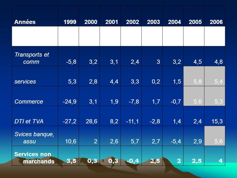 Années 1999. 2000. 2001. 2002. 2003. 2004. 2005. 2006. Secteur tertiaire. -8,6. 5,9. 4,1.